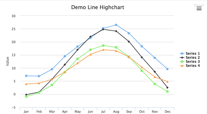 Line chart in WordPress Highcharts - wpDataTables - Tables