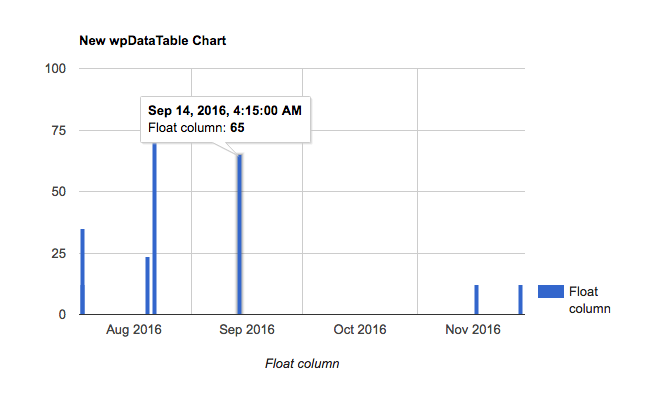 DateTime and Time support in Highcharts and Google charts in WordPress
