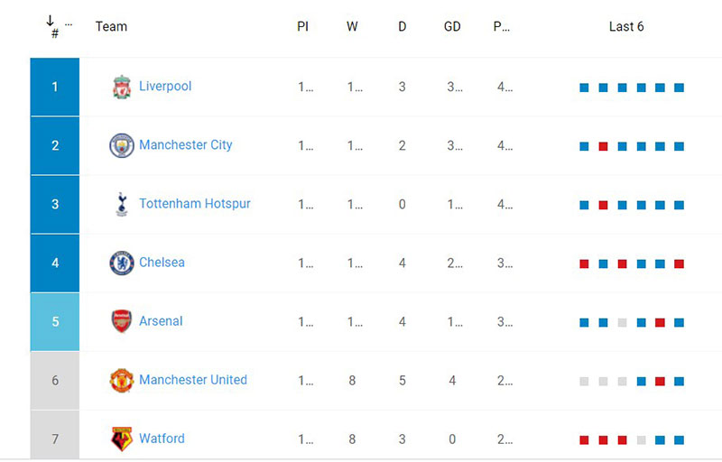 How to create the Premier League table for your site