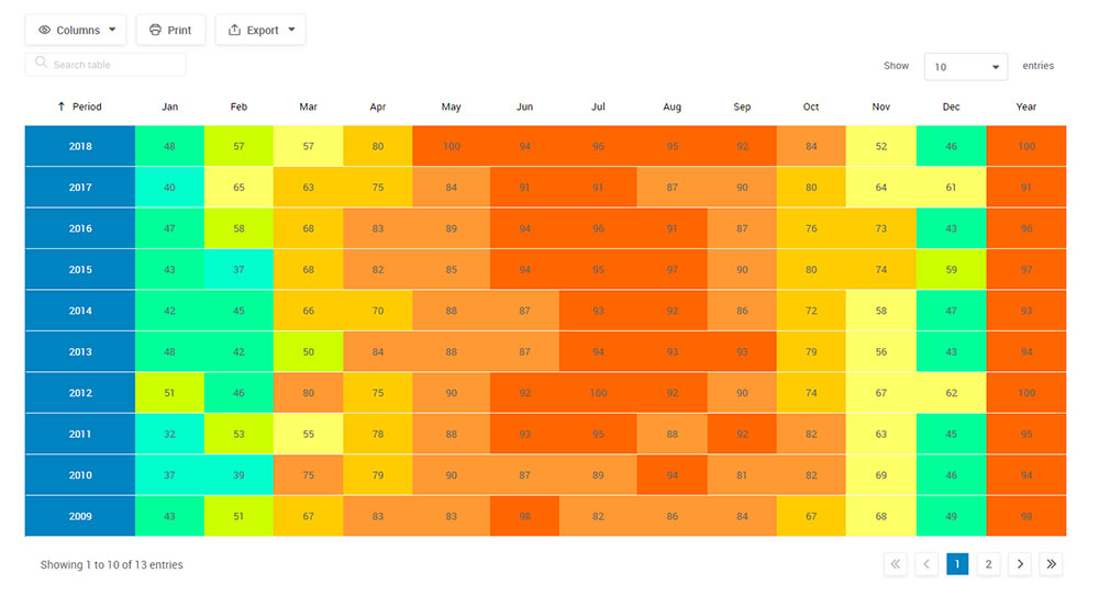How to create a weather table with wpDataTables